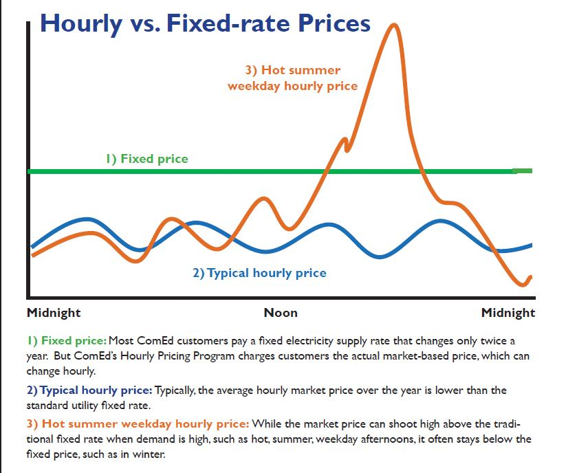 Comed Hourly Pricing >> Comed S Hourly Pricing Program Citizens Utility Board